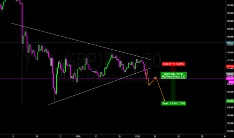 GBPJPY: GBP/JPY shorting the breakout ...
