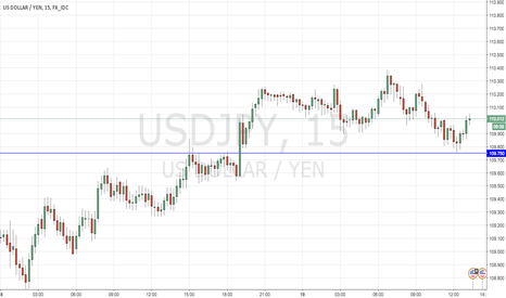 USDJPY: STAY ABOVE BLUE LINE AND GO LONG