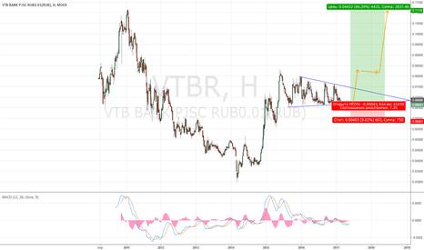 VTBR: long VTB Покупка ВТБ