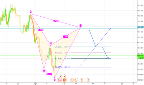 CHFJPY: chfjpy cypher pattern ,, perfect sell opprotunity