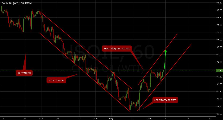 OIL: Short term UP