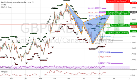 GBPCAD: Potential Bearish Cypher