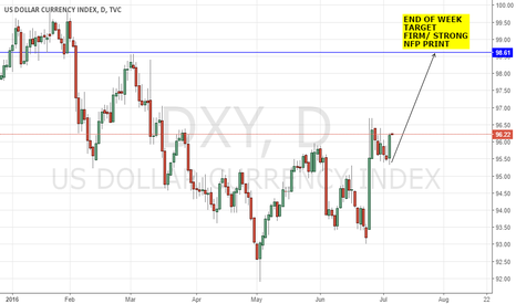 DXY: USD/ DXY: FOMC DUDLEY & WILLIAMS - BREXIT & US ECONOMY SPILLOVER