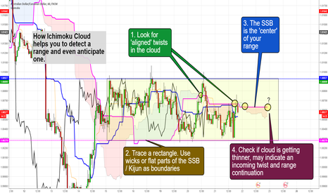 AUDCAD: How Ichimoku can be used to detect and anticipate ranges