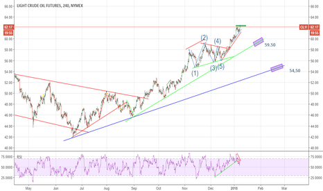 CL1!: Time for correction ?