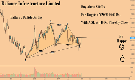RELINFRA: Reliance Infra : Bullish Gartley {Good Buy Above 510 Rs.}