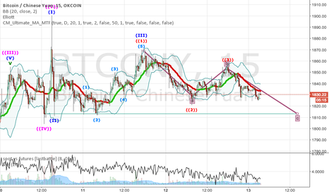 BTCCNY: Minor retracement progression downwards