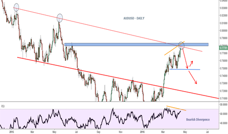 AUDUSD: AUDUSD - Bearish Tone to begin