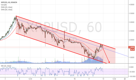 XRPUSD: XRP, the crack is maybe not finished