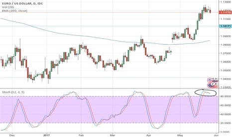 EURUSD: EUR/USD bears awake!