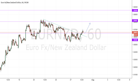 EURNZD: EURNZD Long Short Term