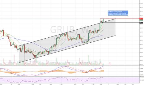 GRUB: Inside up week in progress.