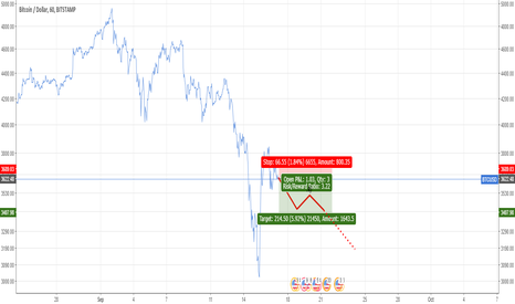 BTCUSD: Quick Scalp.