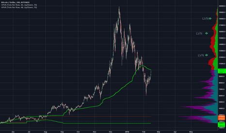 BTCUSD: We are moving back into lower volume areas on BTC