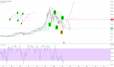 BTCUSD: Bitcoin low in place - run to 25k?