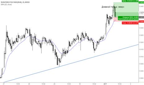 HYDR: Внутридневная покупка акций Русгидро М15