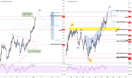 USOIL: USOil: So $60 Was Hit. Now What? Back Down To $54?  +511 pips