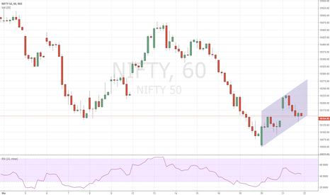 NIFTY: Flag pattern in Nifty 50