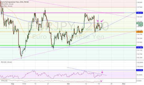 EURJPY: Are we looking for more bullish activity?