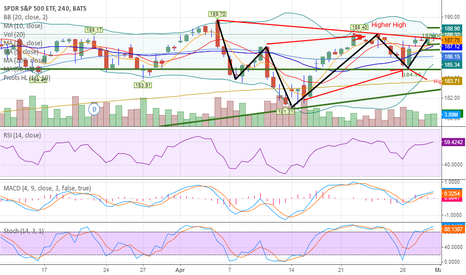 SPY: Inverse Head and shoulders?