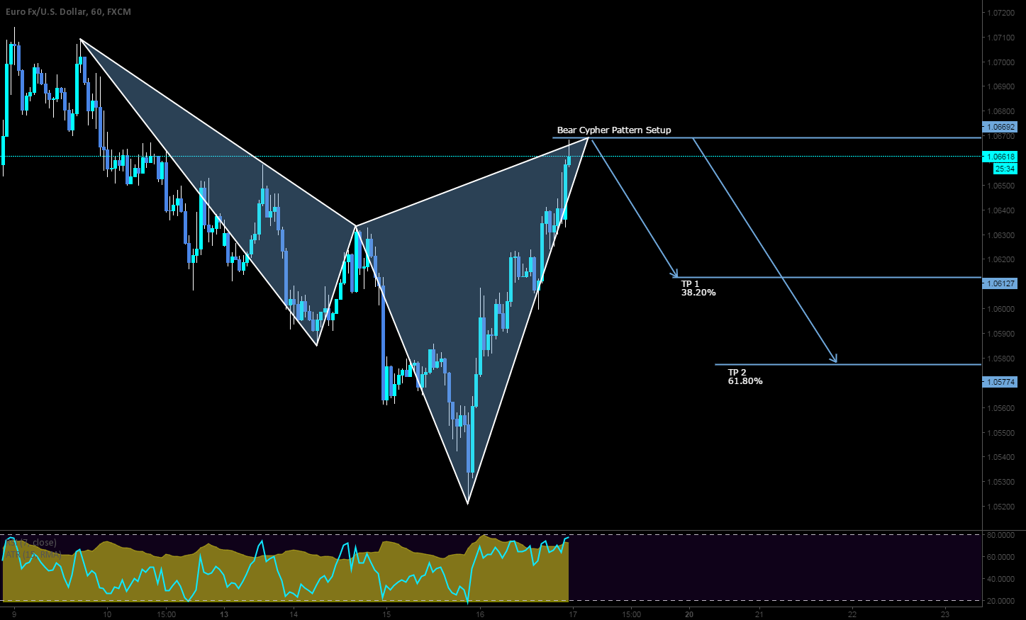 Short opportunity here on the EURUSD