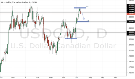 USDCAD: #USDCAD - D1 there is opportunity to take shorts