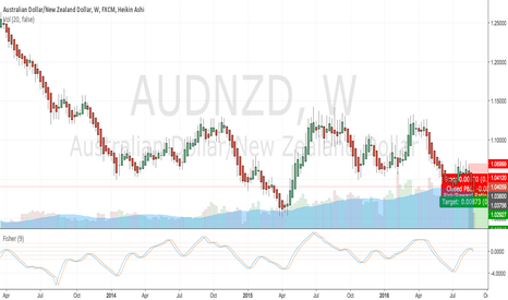 AUDNZD: AUDNZD - build LONG