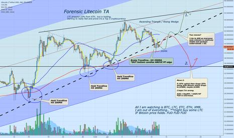 LTCUSDT: Forensic Litecoin TA - Bitcoin MUST HOLD.. or else