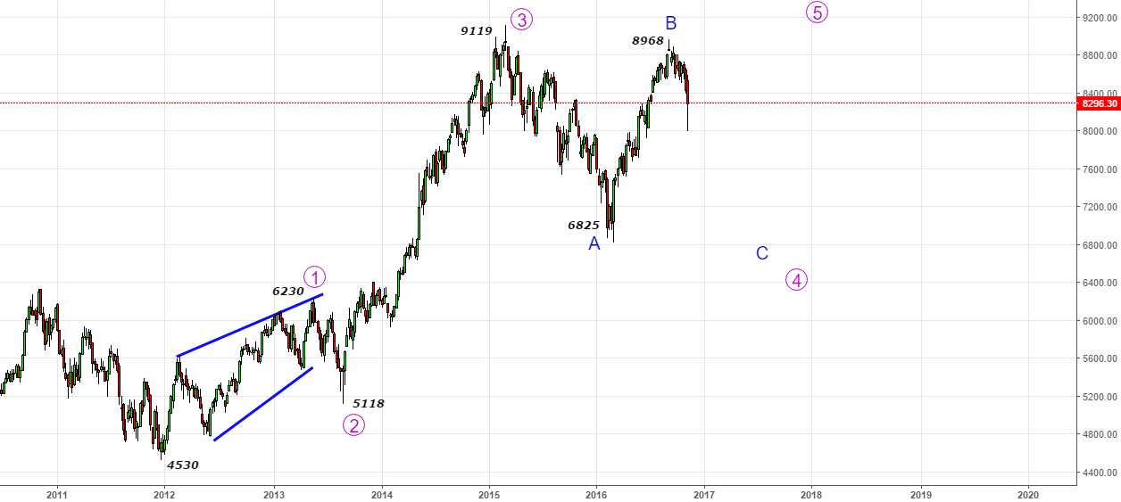 Nifty- Going into 2017- Painful C-wave in 4th wave expected