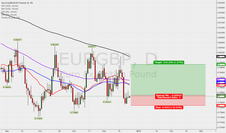 EURGBP: going long