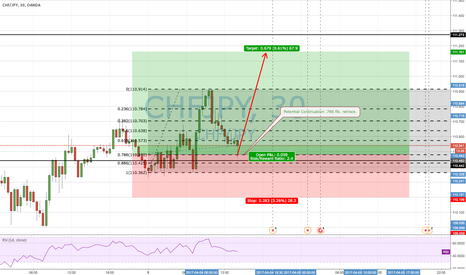 CHFJPY: .786 Fib Retracement CHF/JPY