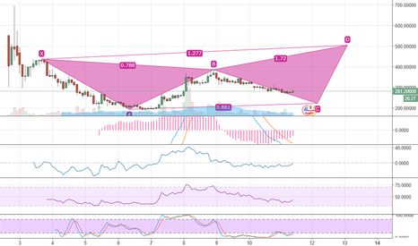 BCHUSD: BCH is dumping and long
