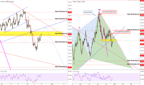 XAUUSD: Gold: Are You SHORT Yet? Looking To Get SHORT? PATIENCE!