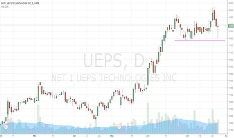 UEPS: failed breakout last week