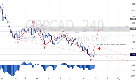 GBPCAD: GBPCAD - A POTENTIAL BULLISH WOLFWAVE SETUP ON 4 HOUR CHART