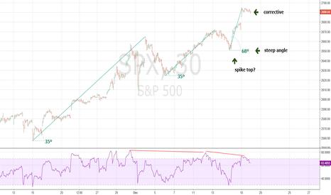 SPX: Ending Diagonal Triangle - Doubtful