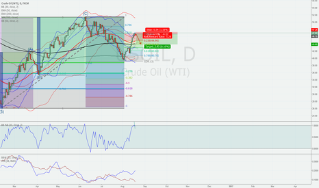 USOIL: Expecting correction towards 44