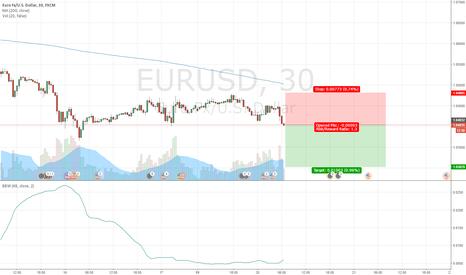 EURUSD: Volatility Breakout EURUSD Short 20161220