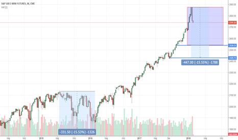 ES1!: Ostatnia największa korekta na S&P500 - porównanie one to one