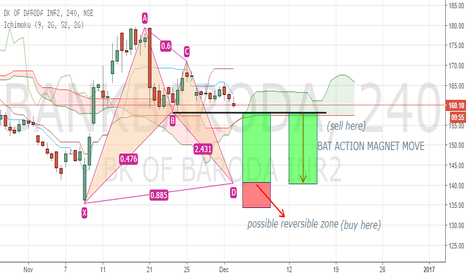 BANKBARODA: Bank of Baroda BAMM theory
