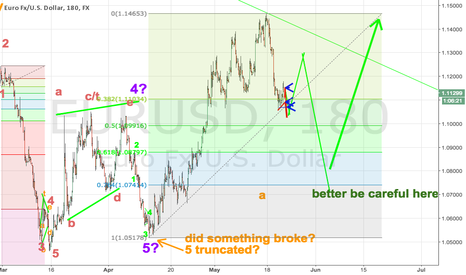 EURUSD: EURUSD. A warning sign. Chance for EUR revival.
