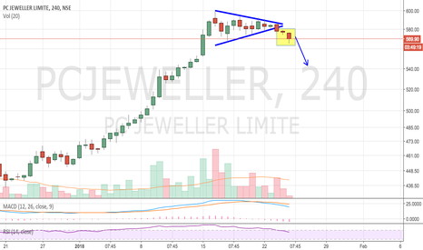 PCJEWELLER: PC Jeweller - Triangle Breakout