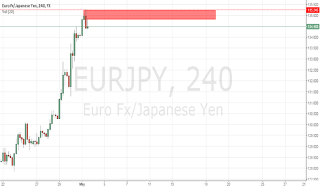 EURJPY: Shorting the EUR/JPY
