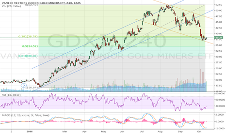 GDXJ: Long Gold Miners