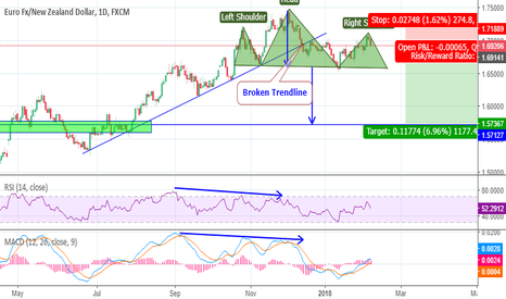 EURNZD: Head and Shoulder pattern for swing trade