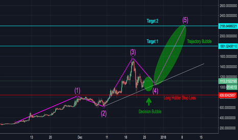 DASHUSD: DASH Fibonacci Wave is Happening - Wave 5 Soon $2,500 MAX