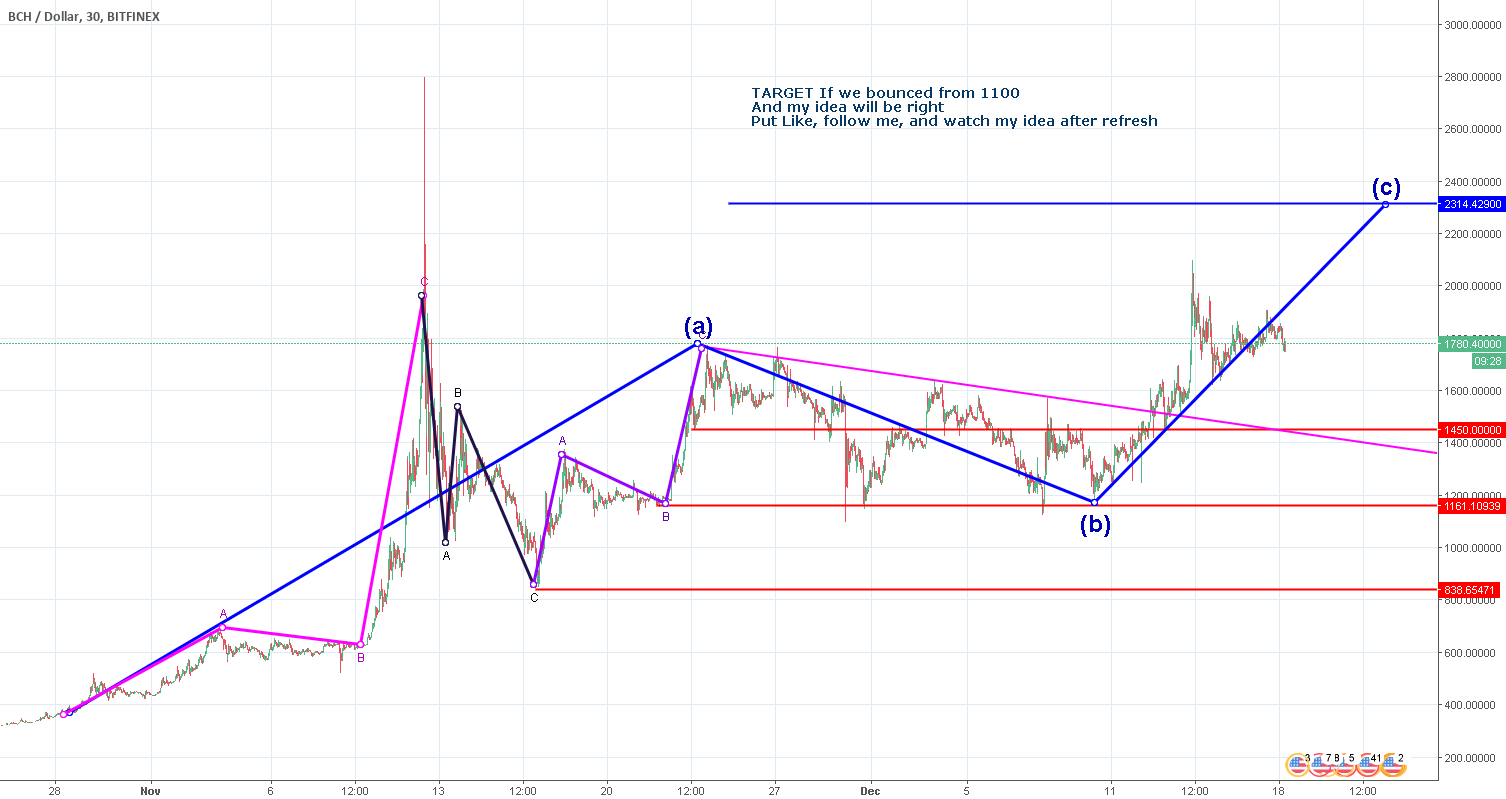 BCHUSD 2300$ or 2500$ or 3000$?
