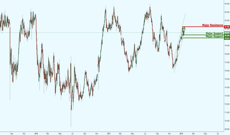 NZDJPY: NZDJPY remains in a strong ascending channel