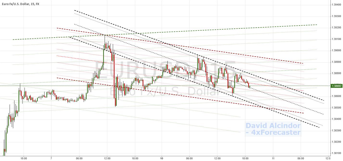 Added Momental Line Study | $EUR $USD $USDX #Euro
