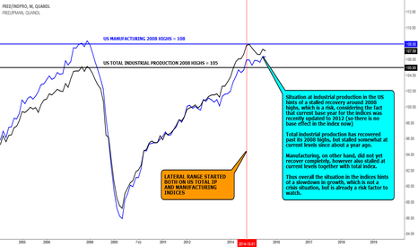FRED/INDPRO: DATA VIEW: US INDUSTRIAL PRODUCTION UPDATE - STALLING TRENDS